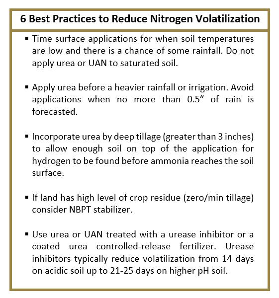 6 Best Practices to Reduce N Volatilization - Taurus